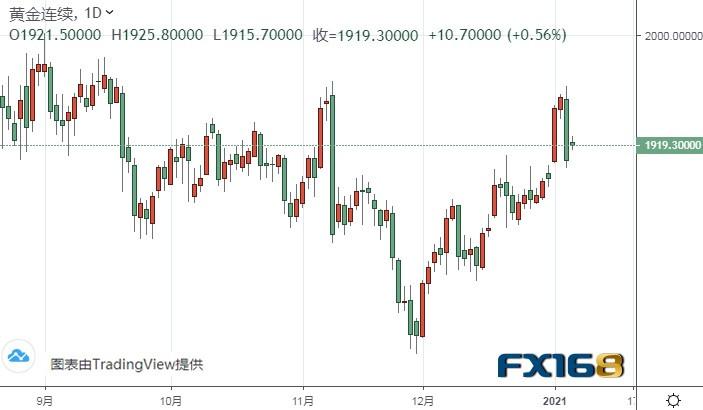 黄金期货可能还将再大跌近20美元 黄金和白银最新技术前景分析