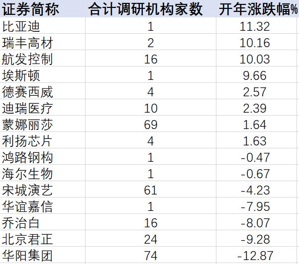 首周机构调研热情高涨:新能车细分产业链受关注 华阳集团成团宠