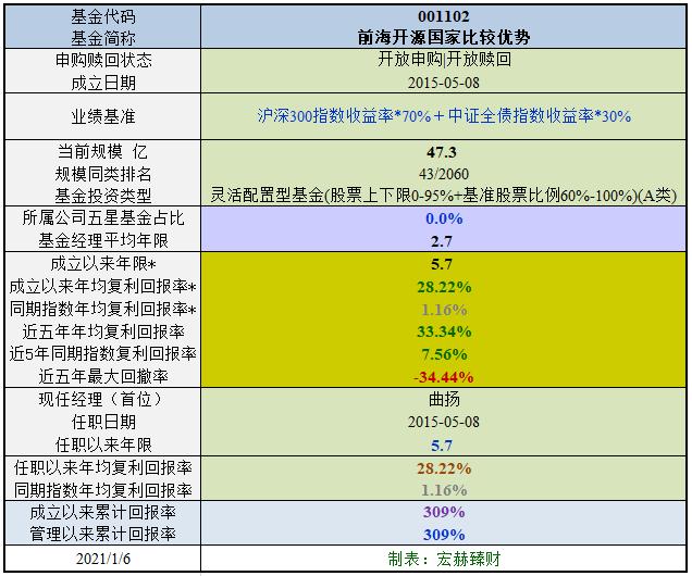 【基金评级】前海开源国家比较优势