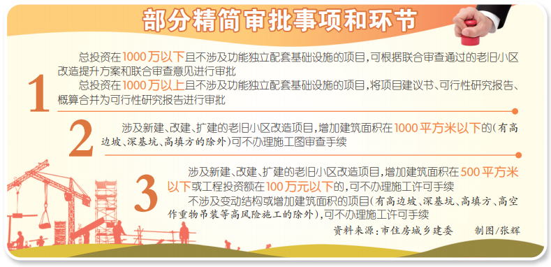 重庆出台城镇老旧小区改造项目管理办法 精简改造工程审批事项和环节