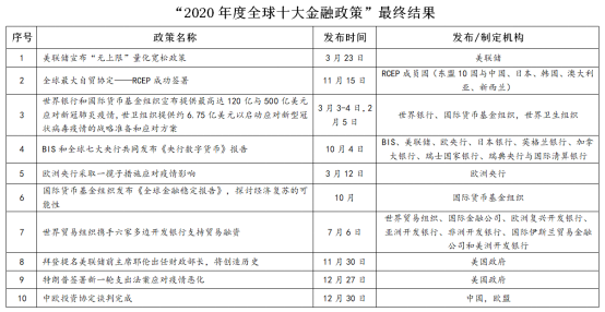 """""""2020年度十大金融政策""""评选结果正式出炉"""