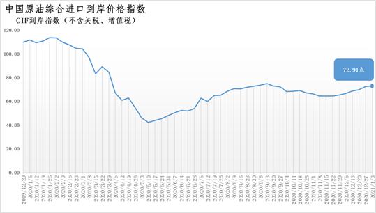 2020年12月28日-2021年1月3日中国原油综合进口到岸价格指数为72.91 环比上涨0.75%