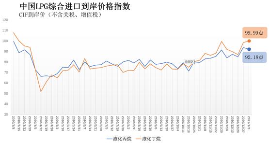 2020年12月28日-2021年1月3日中国液化丙烷、丁烷综合进口到岸价指数92.18点、99.99点