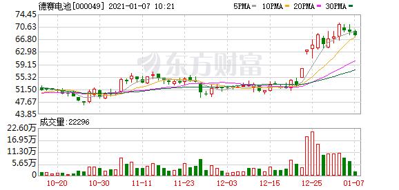 德赛电池股东户数下降6.65%,户均持股50.72万元
