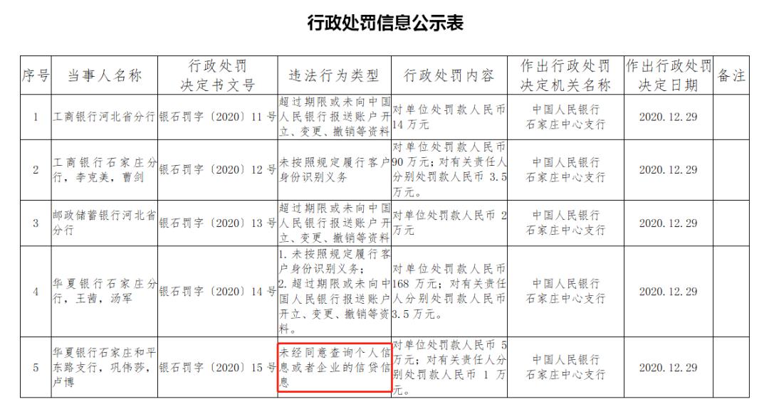 华夏银行、云南鹤庆农村商业银行、云南勐腊农村商业银等3家机构因违反征信管理相关规定被央行处罚