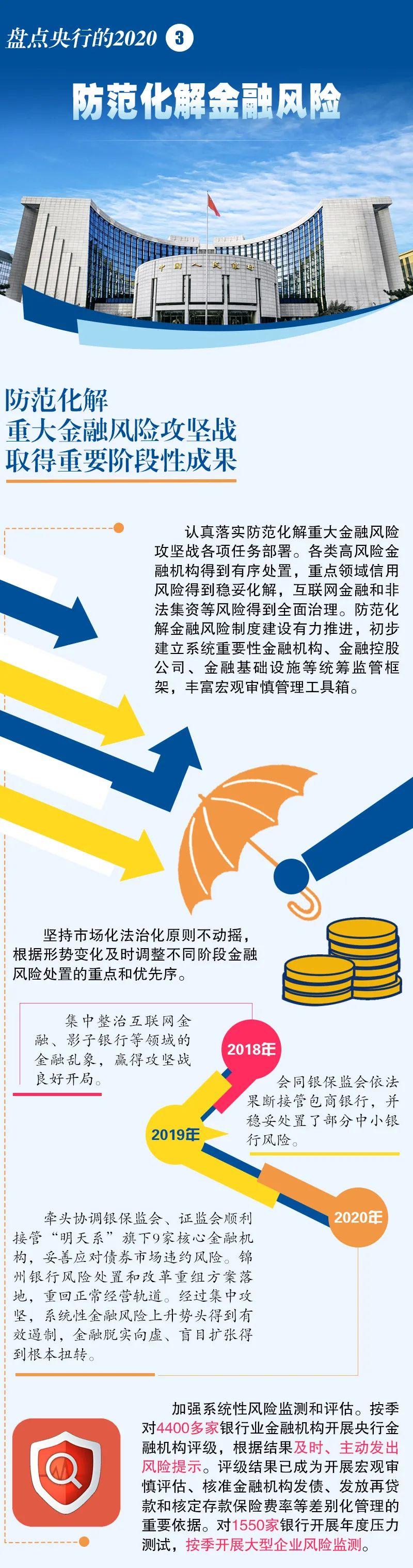 盘点央行的2020  | ③防范化解金融风险