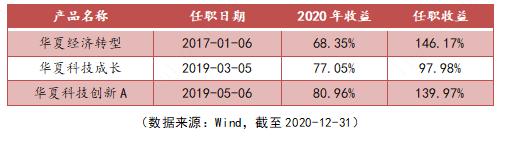 看清2021年投资图景,绩优基金经理带来最新解读!