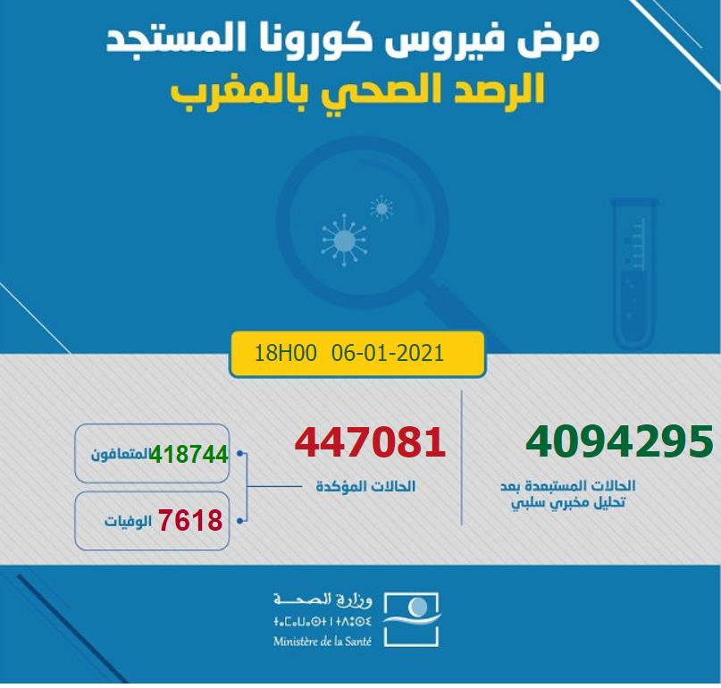 摩洛哥1月6日新增1642例新冠肺炎确诊病例
