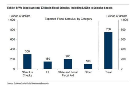"""""""蓝色狂潮""""后 高盛预计美国下月通过新一轮7500亿美元刺激"""
