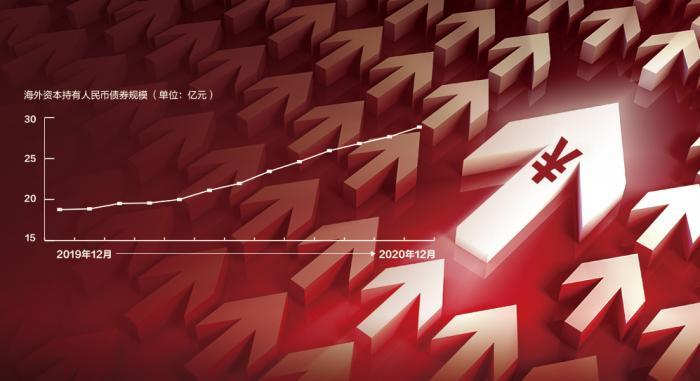 连续25个月增持 2020年外资净增持人民币债券超万亿