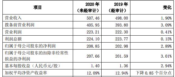 上市银行2020年首份业绩快报出炉:上海银行实现净利