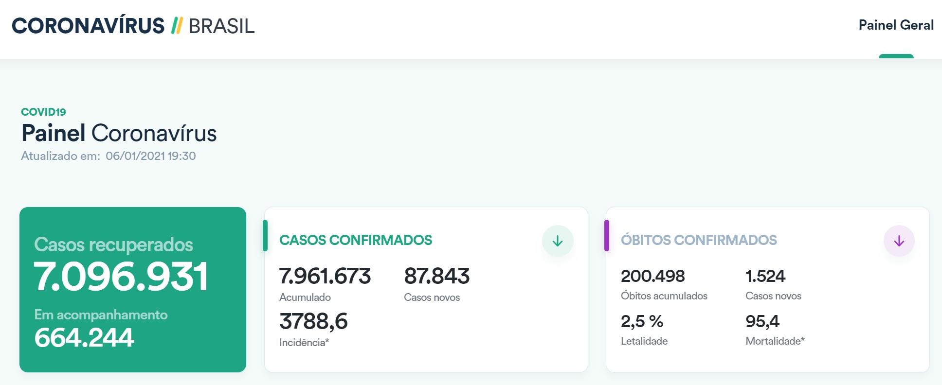 巴西日新增确诊病例近9万例 累计死亡超20万例