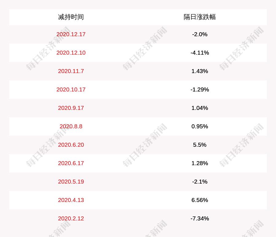 二六三:五位董监高人员拟减持公司不超过约258万股股份