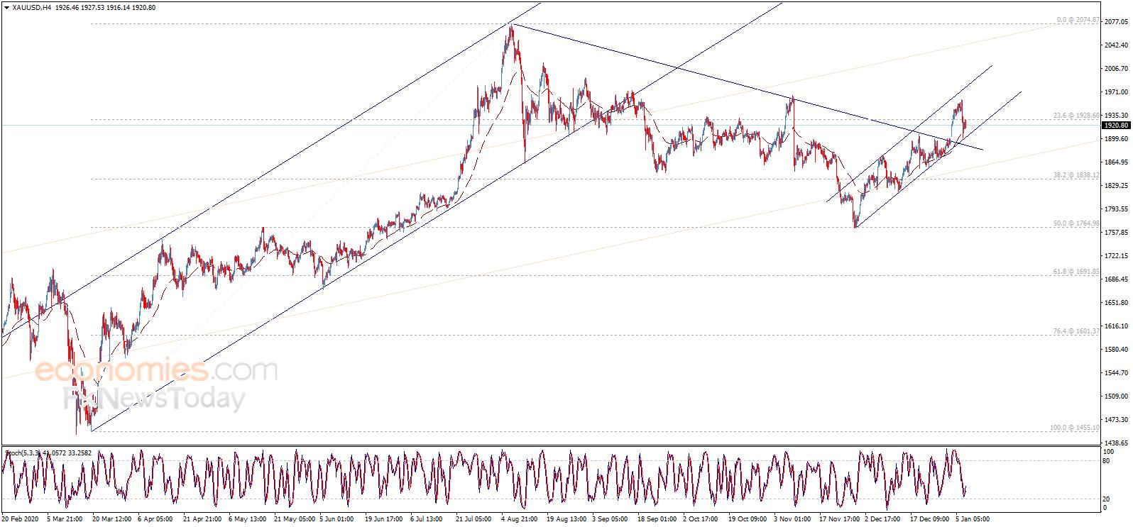黄金走势分析:除非金价跌破这一关键水平 否则金价仍有大幅反弹空间