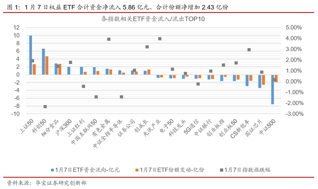 ETP日报(20210108):权益ETP跌多涨少,上证50相关ETF资金净流入