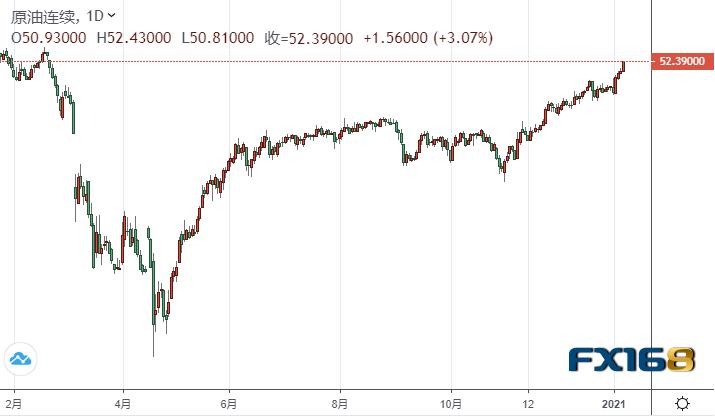 【原油收盘】市场押注拜登政府将推出更多刺激 美油站上52美元关口续刷近11个月新高