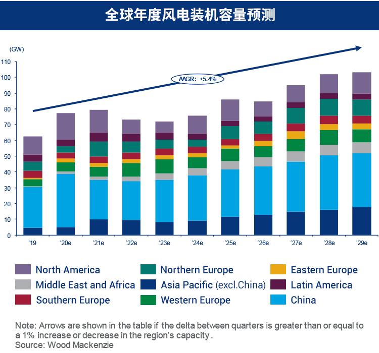 伍德麦肯兹 | 全球新能源市场展望汇总