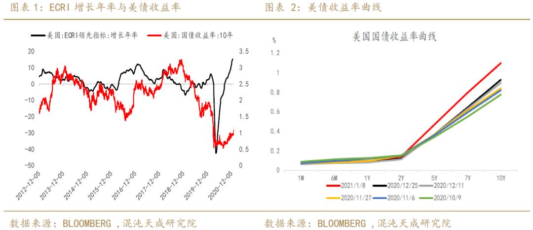 【宏观周报】贵金属:长端美债利率破1.1%,贵金属暴跌