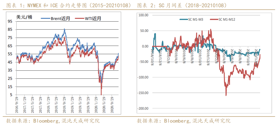 【能化周报】原油:向上趋势良好