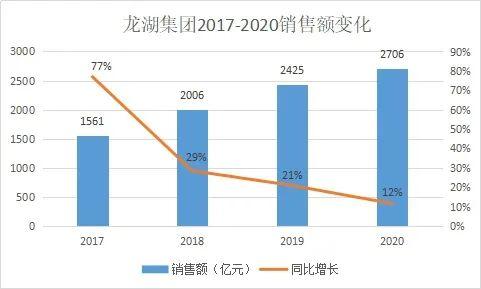 龙湖去年销售2706亿 增速放缓但市值破3000亿港元
