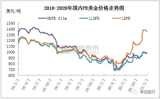 由2020年中国市场PE美金走势 回顾海外市场供应变化