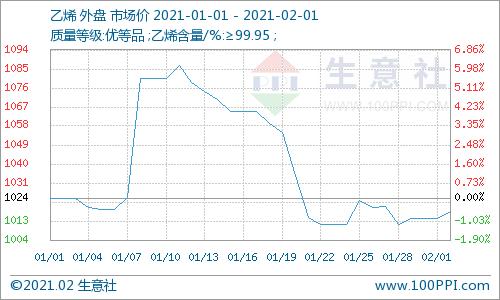 生意社:降利出货  正丙醇行情7日内跌幅6.32%