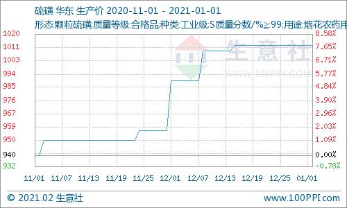 生意社:1月硫磺价格走势强势上行