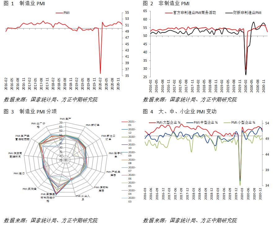 宏观:春节前数据受扰动 库存周期转向待定