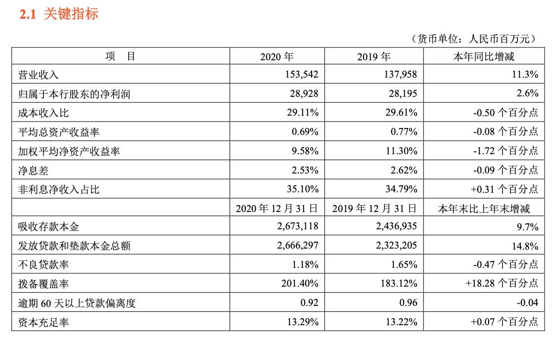平安银行去年净利润同比增长2.6% 零售业务表现亮眼