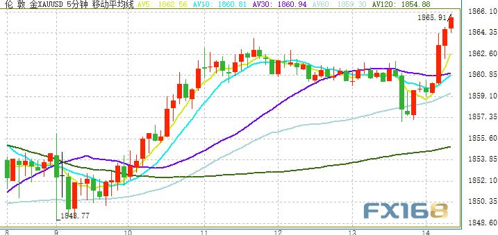 金价恐再飙升 欧元、英镑和日元最新日内交易分析