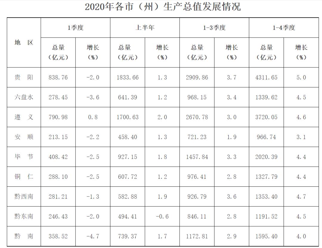 贵州各县gdp总值2020_31省2018年经济 成绩单出炉 贵州位居第二