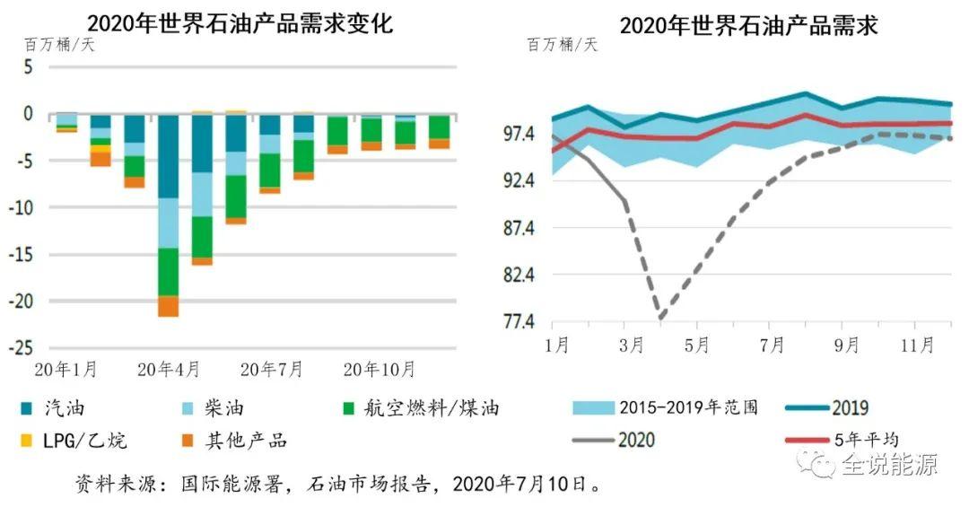 2021油市是个好年景?