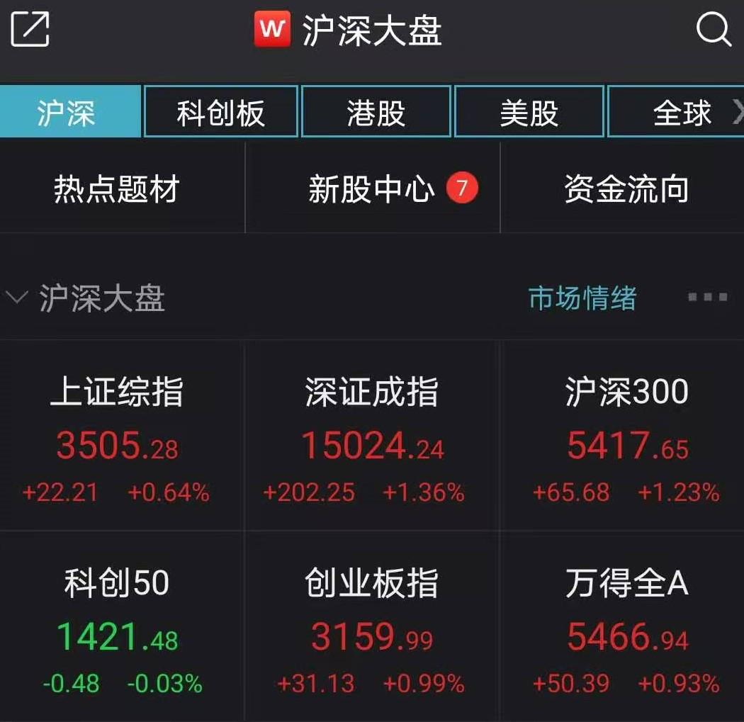A股2月迎来开门红:大盘收复3500点 春节红包行情来了?