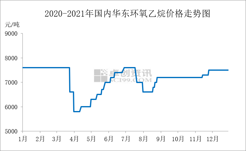 2020年环氧乙烷大事记—机遇与挑战并存