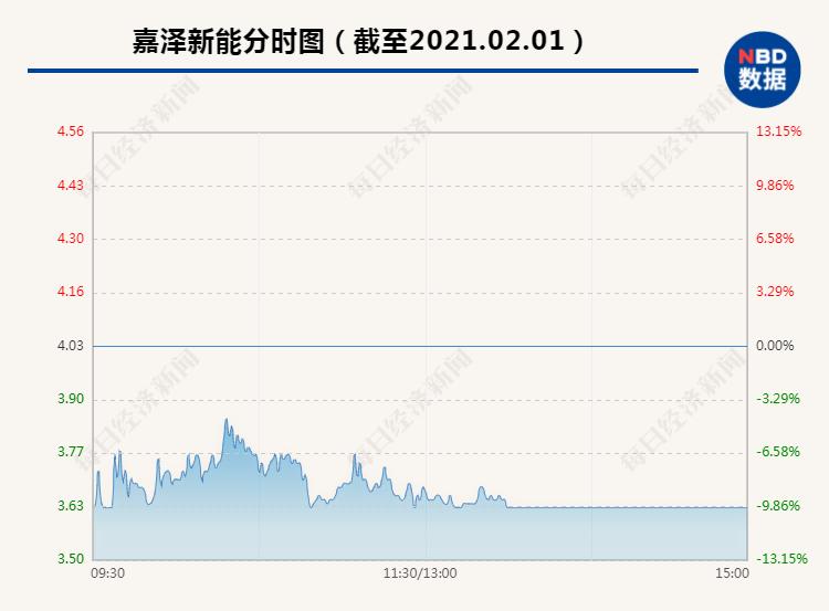 嘉泽新能5.4万股民心态炸了:上个交易日天地板暴跌20% 今开盘跌停