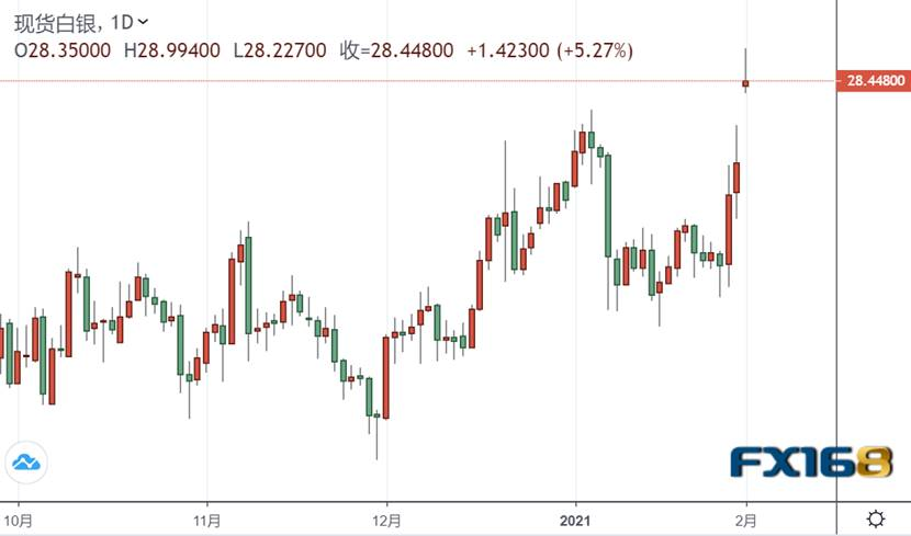 逼空情绪蔓延银价开盘飙升 高盛发出警告、拜登也要出手调查了