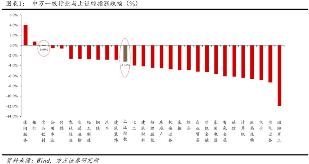 【方正食饮210131】春节临近,密切关注白酒旺季终端动销情况