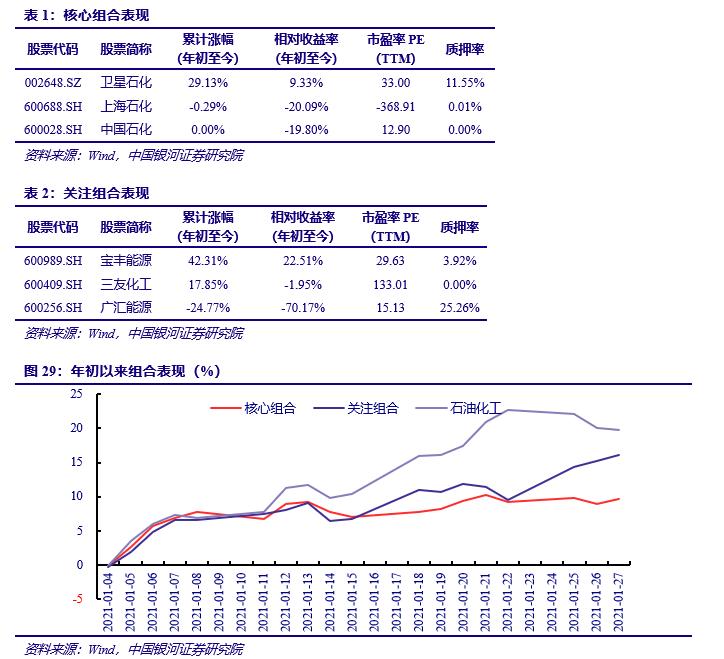 【银河化工任文坡/林相宜】行业动态 2021.1丨行业业绩有望周期改善,基金持仓大幅提升