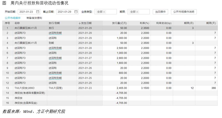 全球宏观经济与大宗商品市场周报