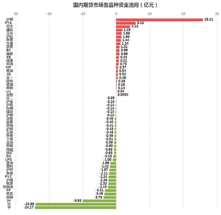 [文华统计]资金流向:沪银一骑绝尘,化工分化格局明显