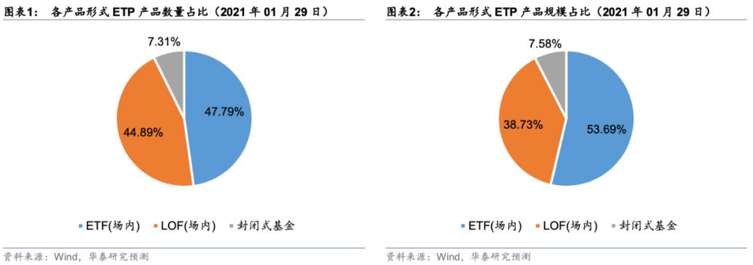 【华泰金工林晓明团队】市场震荡回调,各类ETP多数
