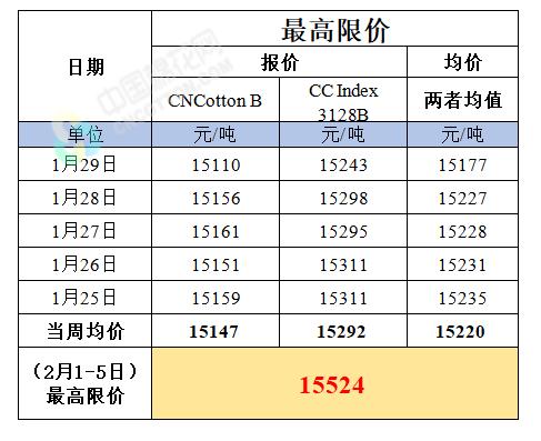 第十周新疆棉轮入竞买最高限价(2月1日-5日)