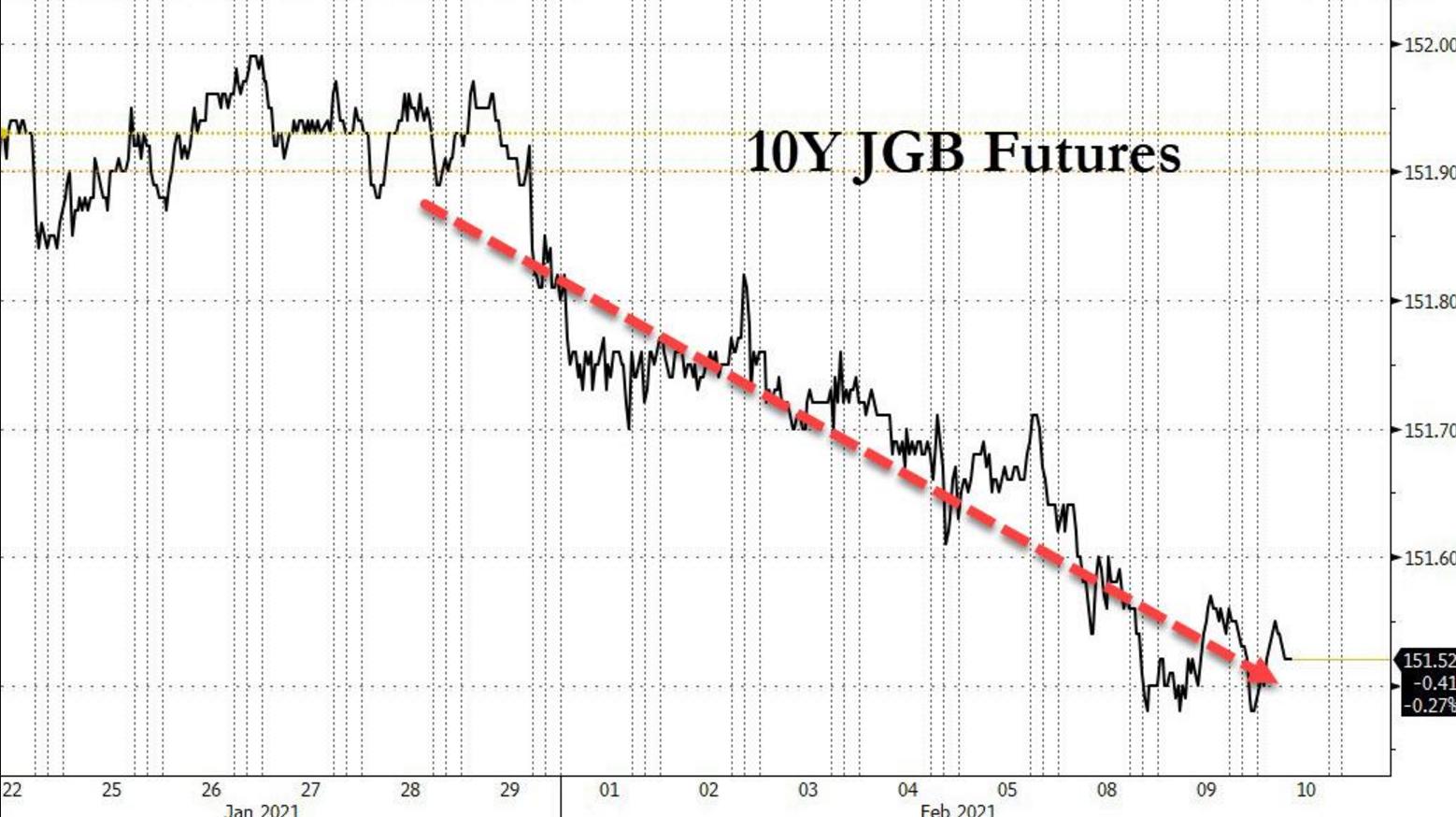 """危险!日本国债期货出现罕见""""十连跌"""""""