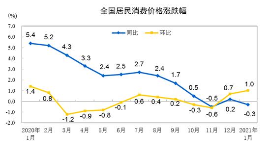 国家统计局:1月居民消费价格同比下降0.3% 环比上涨1%图片
