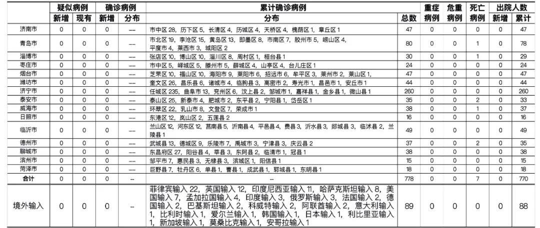 2021年2月9日0时至24时山东省新型冠状病毒肺炎疫情情况图片