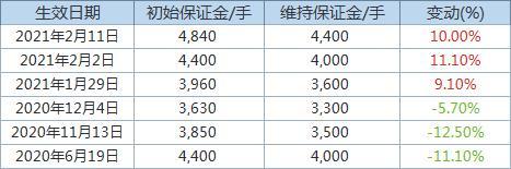 芝商所将NYMEX铂金期货保证金上调10%