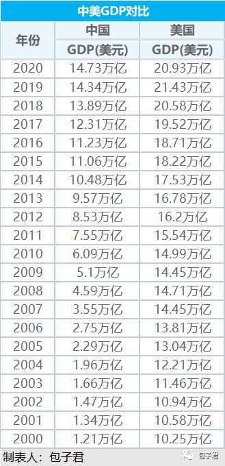 中国人均gdp进世界入第二梯队_GDP世界第二,为何中国还没有进入发达国家行列