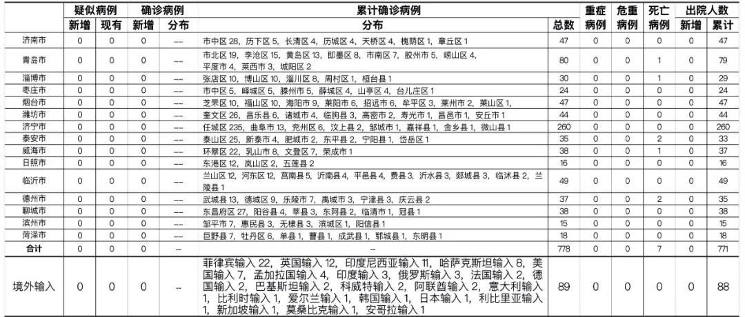2021年2月14日0时至24时山东省新型冠状病毒肺炎疫情情况图片