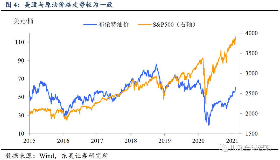以史为鉴:油价突破60美元如何影响股市?