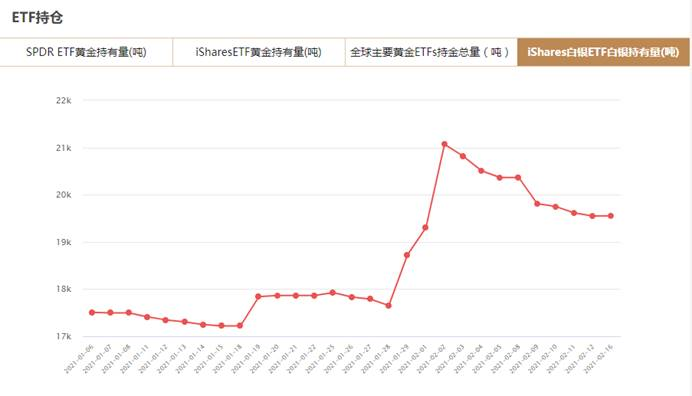 iShares白银ETF2月16日白银持有量与上一交易日增加2.88吨